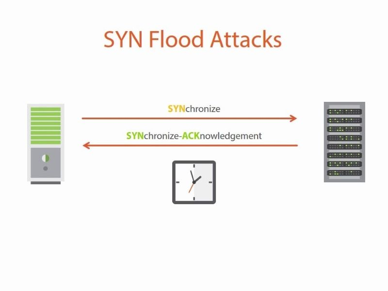 SYN Flood
